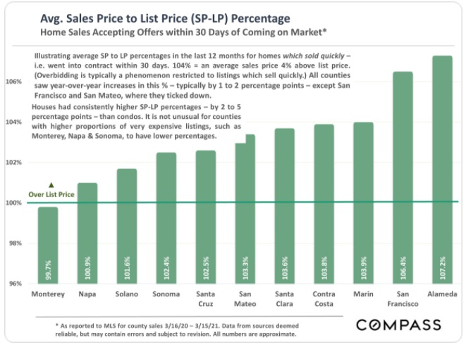 Bay Area average sales price to list price ratio.
