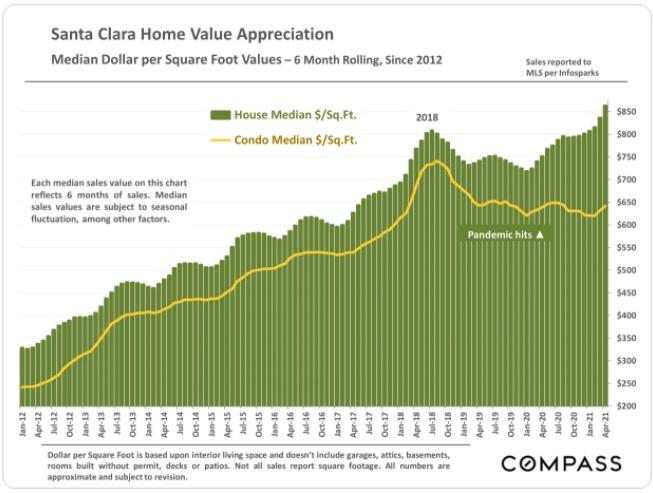 Santa Home Value Growth in Santa Clara County.