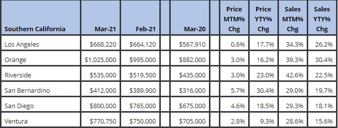 Southern California housing market stats.