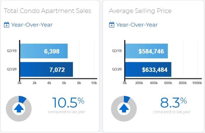 Toronto Condo sales and prices