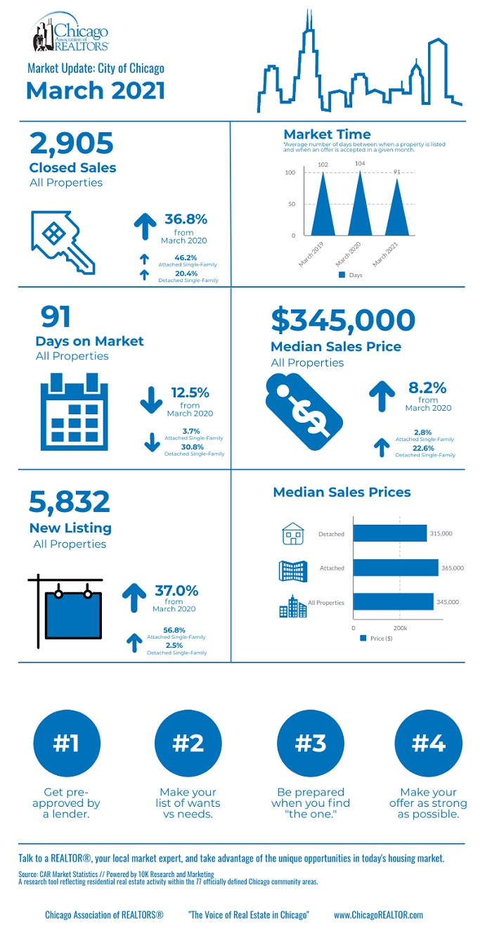 March Chicago Real Estate Stats Report