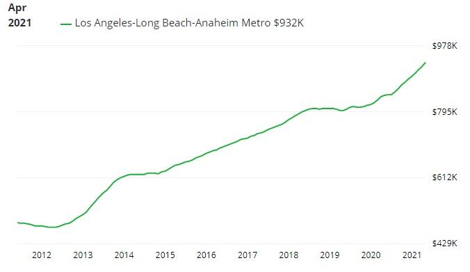 Los Angeles home price timeline