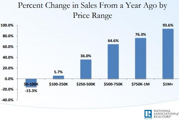 Change in United States Home Prices