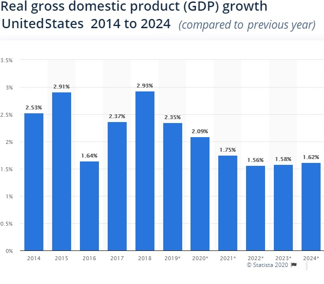 GDP growth USA