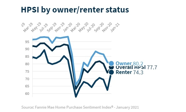 HPSI Index. Homebuyer Sentiment