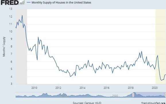 Home supply history USA