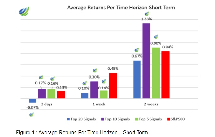 Average Returns up to 2 weeks.