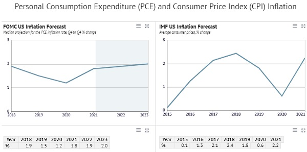 United States Inflation Forecast