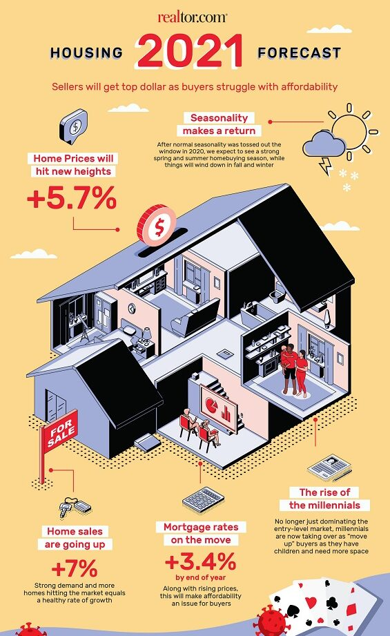 Housing Market Forecast infographic