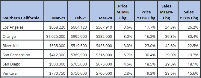homes prices southern California