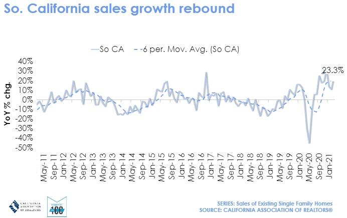 Sales growth Rebound So Cal.