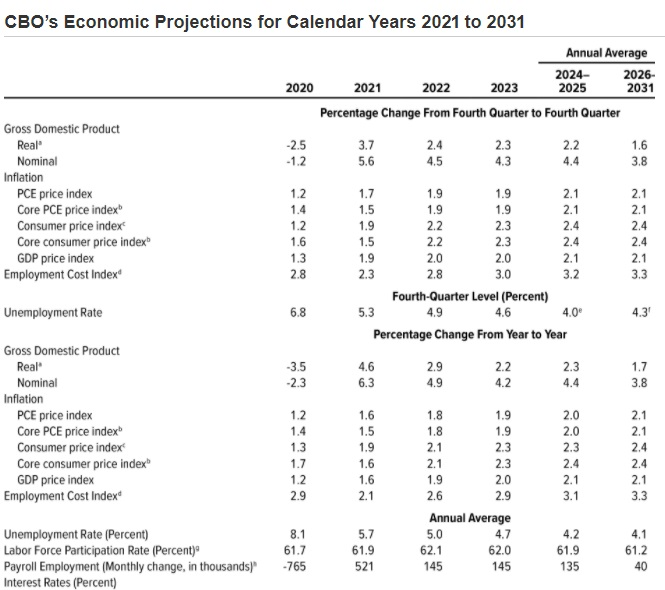 CBO Economic Projections 10 year outlook.