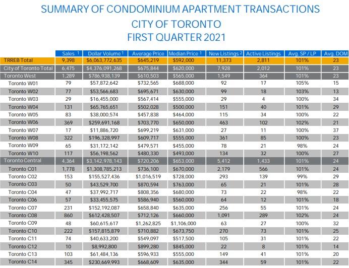 condo sales toronto by district