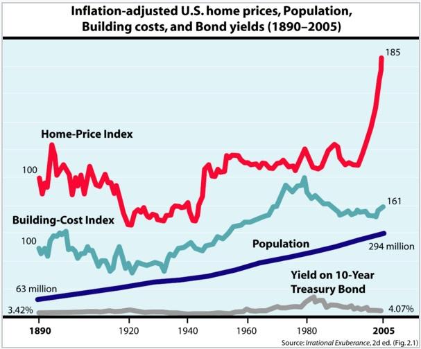 housing factors history timeline chart