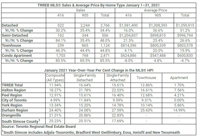 Toronto Housing Market Sales January