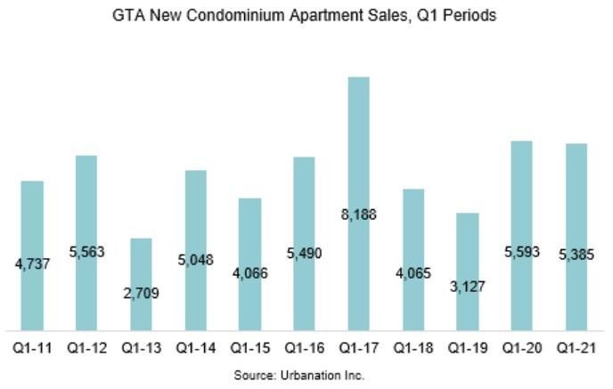 Toronto new condo sales statistics. Timeline Chart.