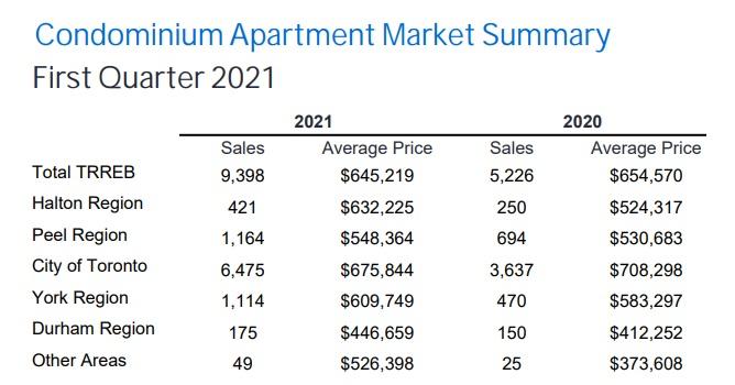 Condo sales report q1 2021