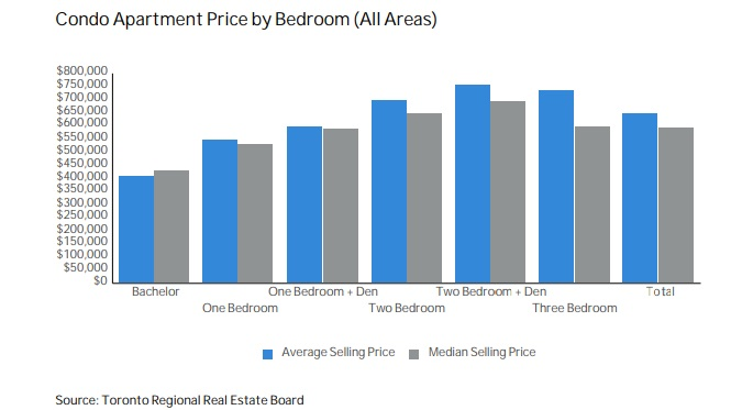 Toronto Condo sales by bedrooms