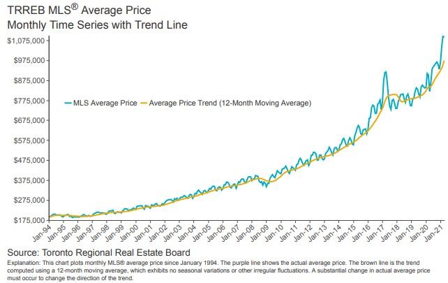 Toronto GTA average home prices timeline history