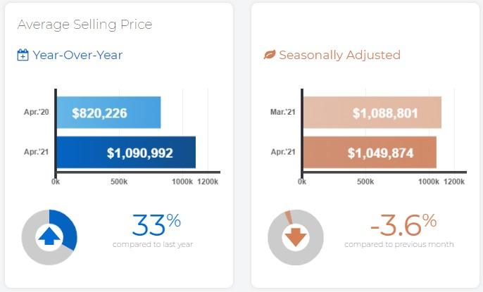 Toronto GTA home price April.