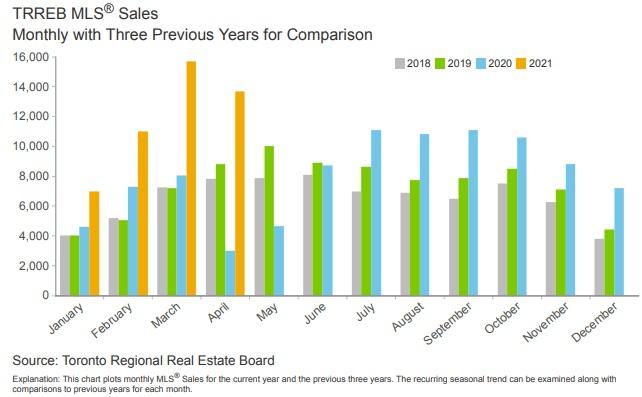 Toronto home sales history timeline chart.