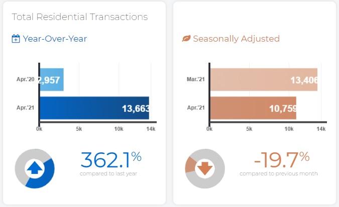 Toronto GTA home sales transactions April.