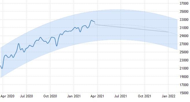DJIA Forecast.