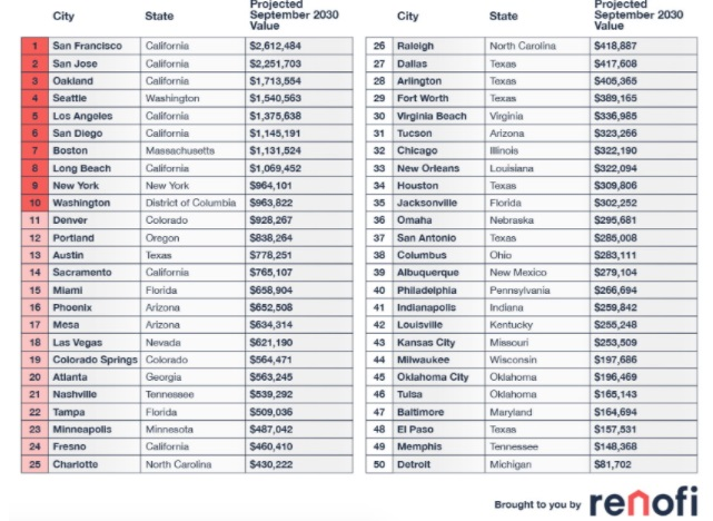 10 year forecasted average home value by top major cities.