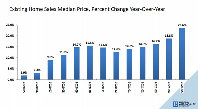 Existing home prices.