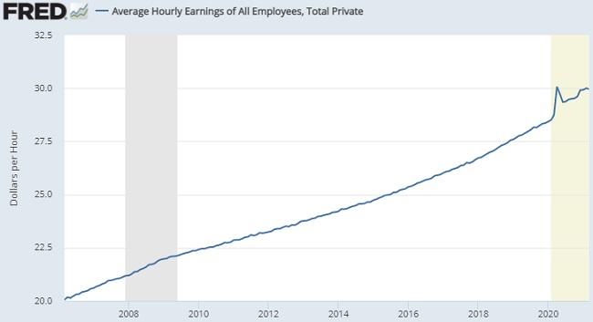 Wage History Timeline Chart