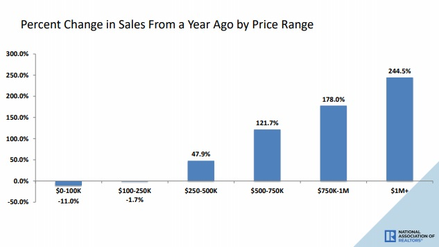 Home sales by price category.