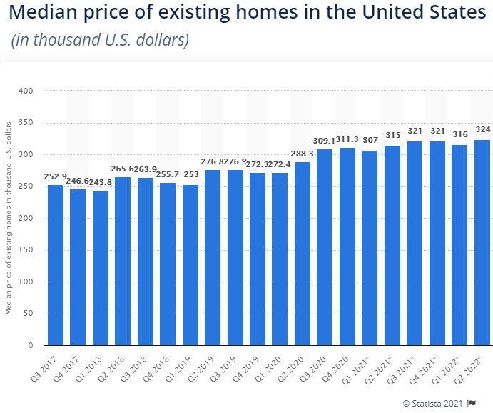 Median price of home in US