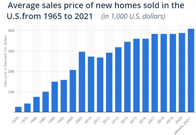 New home price timeline chart US.