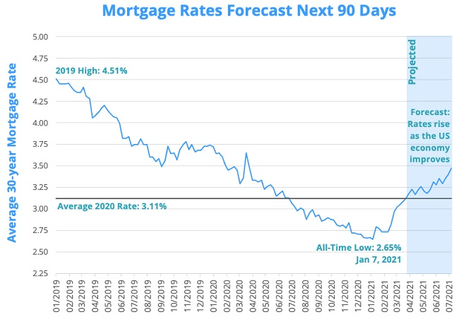 Mortgage rates next 90 days.