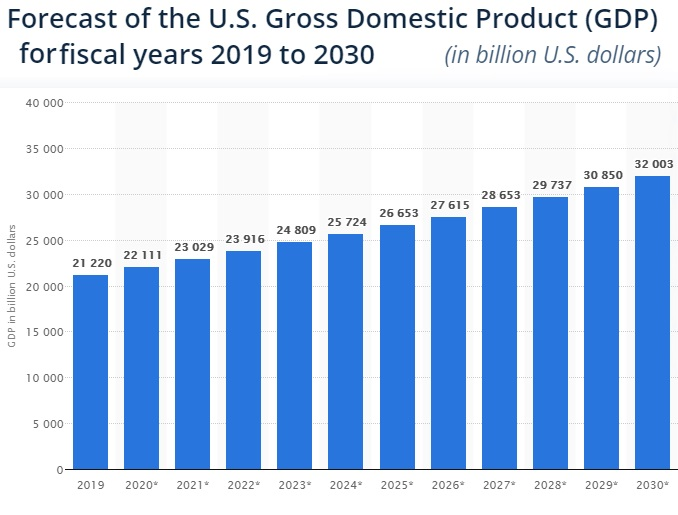 US GDP forecast to 2030.