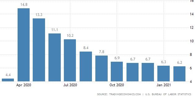 Employment Rates USA
