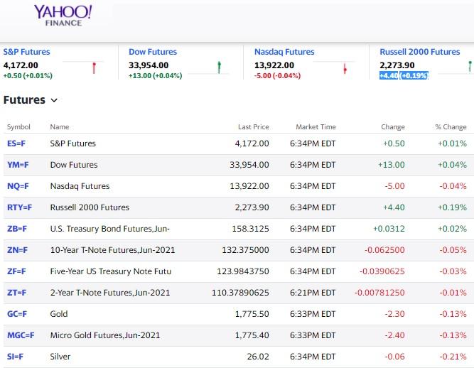 Stock Futures Tonight.