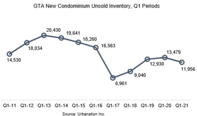 Toronto condo supply statistics