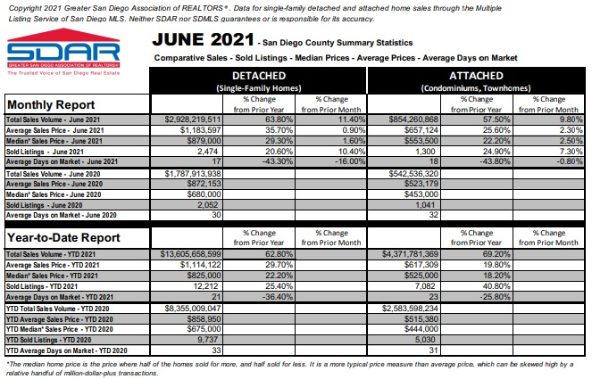 San Diego Housing Monthly Report for June.