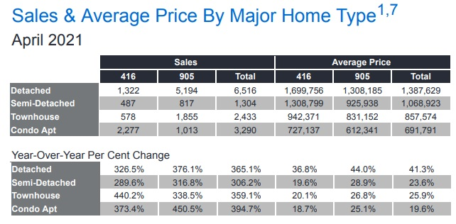 april home sales prices by Toronto MLS region