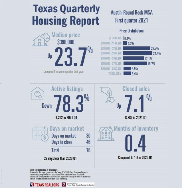 Austin Round Rock Home Sales 2021 Q1