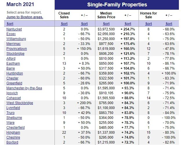 Single family home prices by neighborhood