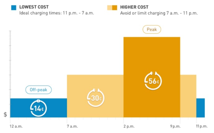 california cost of electricity
