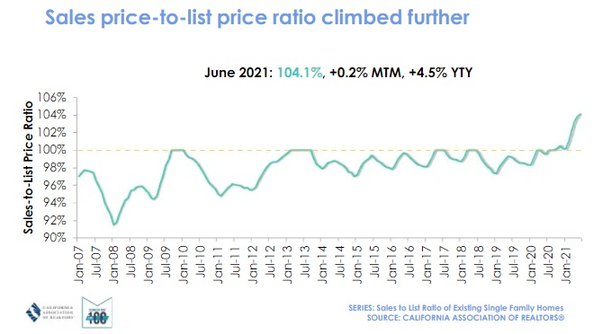 Sales price to listing price ratio in So Cal.