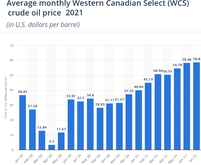 WCS Oil Prices History Timeline Chart.