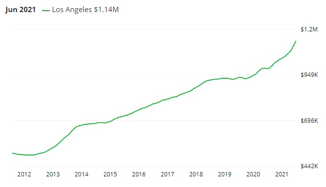 Los Angeles home prices.