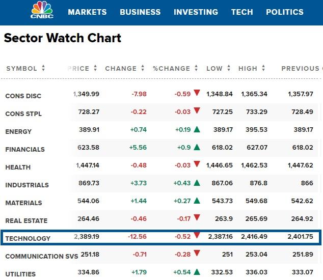 Market Sector Watch