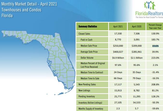 Florida Condo Sales Stats April 2021