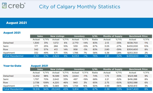Calgary Home Sales Stats details by year August 2021.