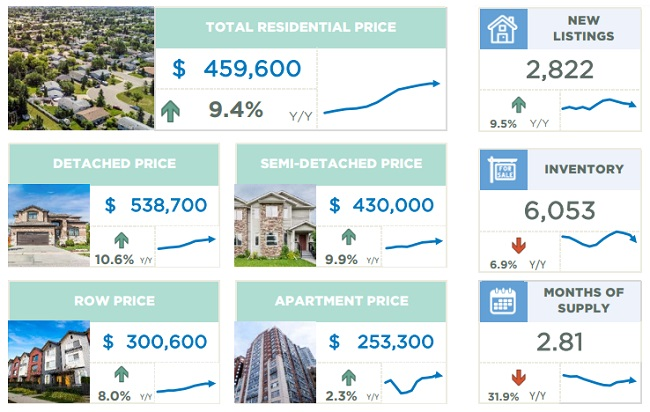 Calgary Home Sales Stats August 2021